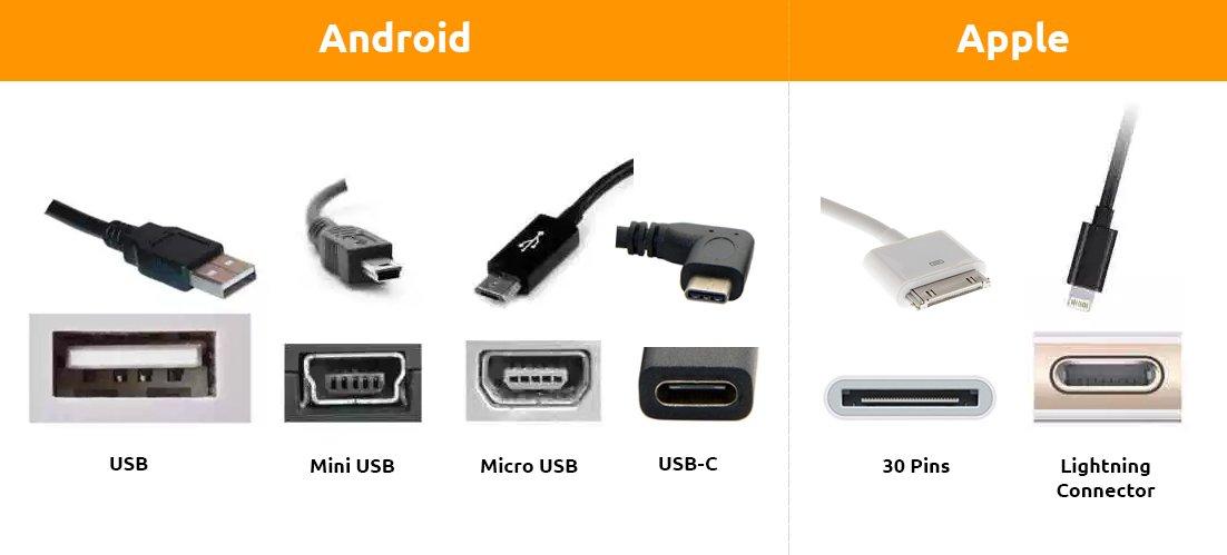 Welke telefoonoplader heb je nodig voor jouw toestel?